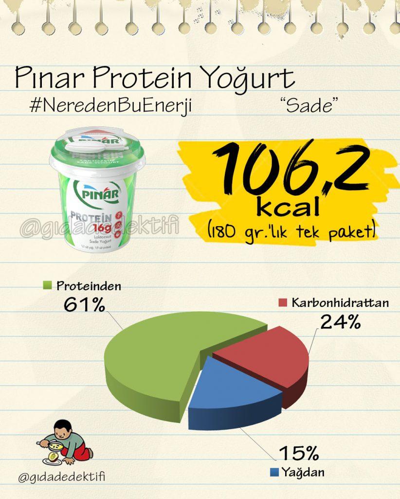 Pinar Protein Yogurt Muzlu Yulafli Gida Dedektifi